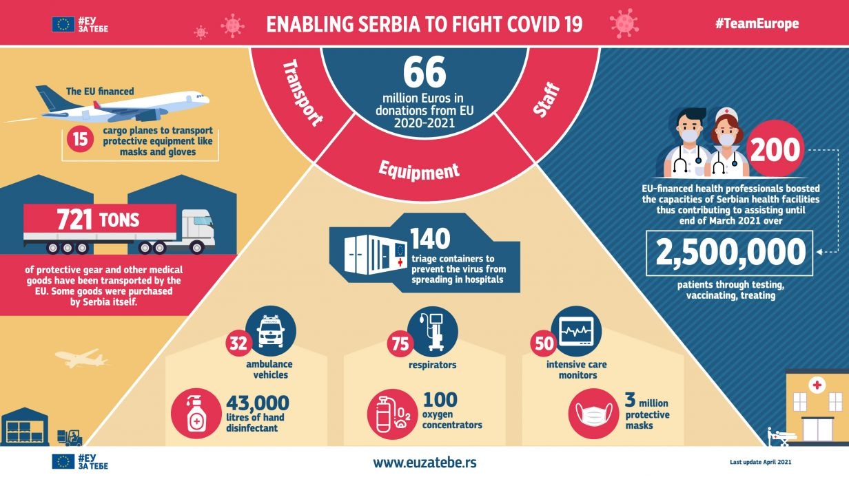 Enabling Serbia to fight Covid-19