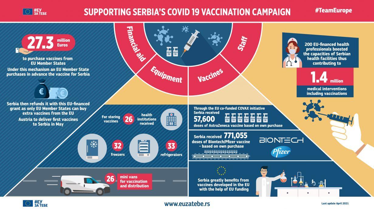 Supporting Serbia's Covid 19 vaccination campaign