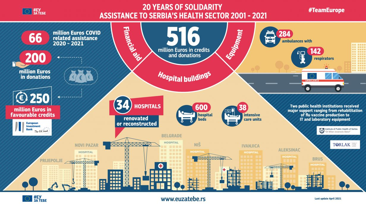 20 years of solidarity - assistance to Serbia's health sector 2001-2021