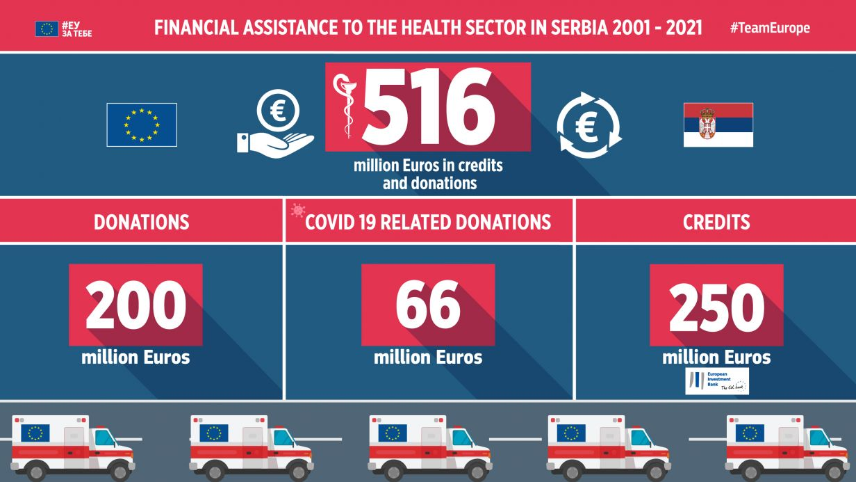 Financial assistance to the health sector in Serbia 2001-2021